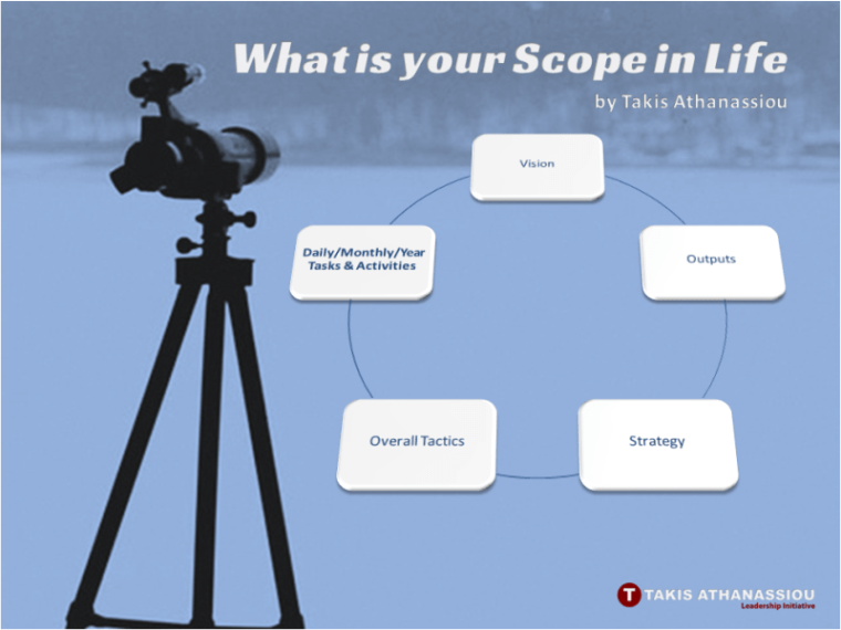 What is your Scope in Life