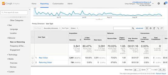 Digital Marketing Metrics - Visitors