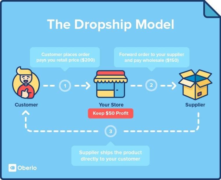 Oberlo Drop Shipping Model