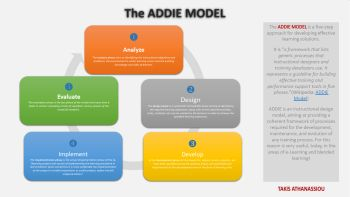 The ADDIE Model for Instructional Design
