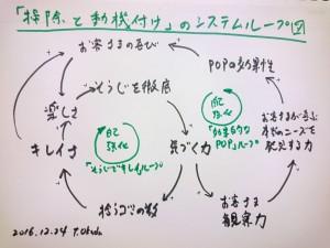 「掃除と動機付け」のシステムループ図