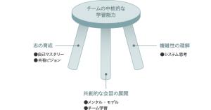 学習する組織の3つの柱と5つのディシプリン(チェンジ・エージェント社さんのサイトより拝借)