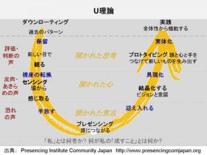 Uプロセスの7つのステップ