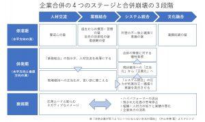 企業合併の4つのステージと合併崩壊の3段階