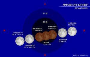 皆既月食時の月の動き(国立天文台のサイトより)