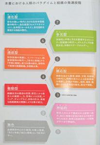 人類のパラダイムと組織の発達段階