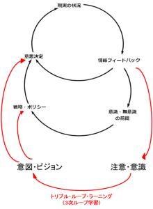 3次ループ学習