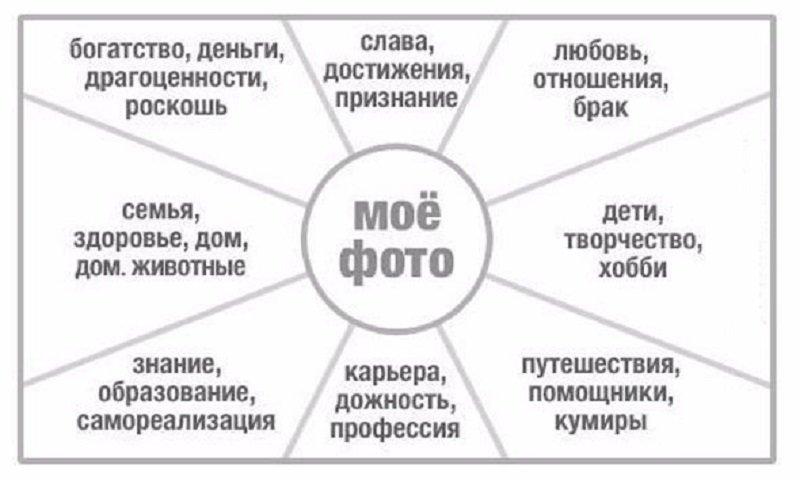 карта желаний фото