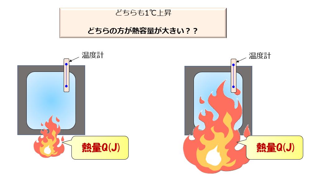 熱容量と比熱の違いをわかりやすく解説【図解あり】   宇宙に ...