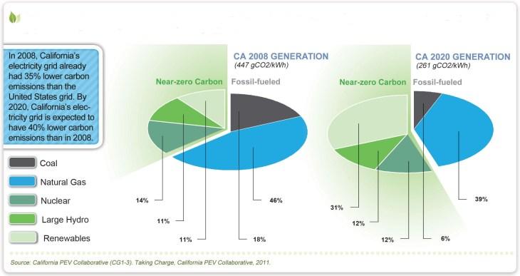 Projectie uitstoot schadelijke gassen Californië