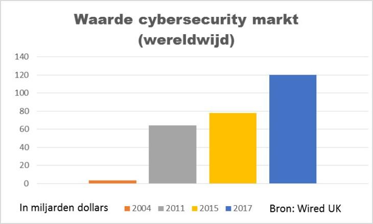 Waarde cybersec markt