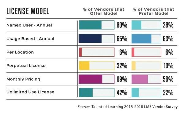 LMS License Models