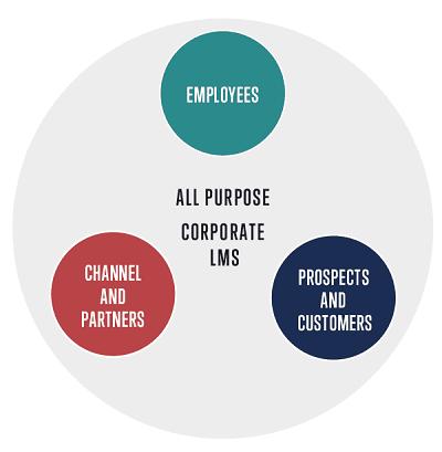 Corporate LMS