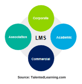 LMS Categories Talented Learning