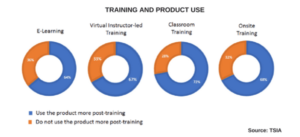 What is the impact of training on product use? Customer education drives product adoption. Source: TSIA Report 2017