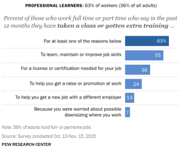 US workers who pursue professional development - Pew Research lifelong learning study