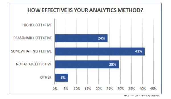 Learning Analytics: Big Demand, But Bigger Challenges?