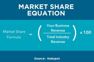 Market share equation and market share growth by hubspot