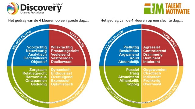 Insights Discovery E-learning basis