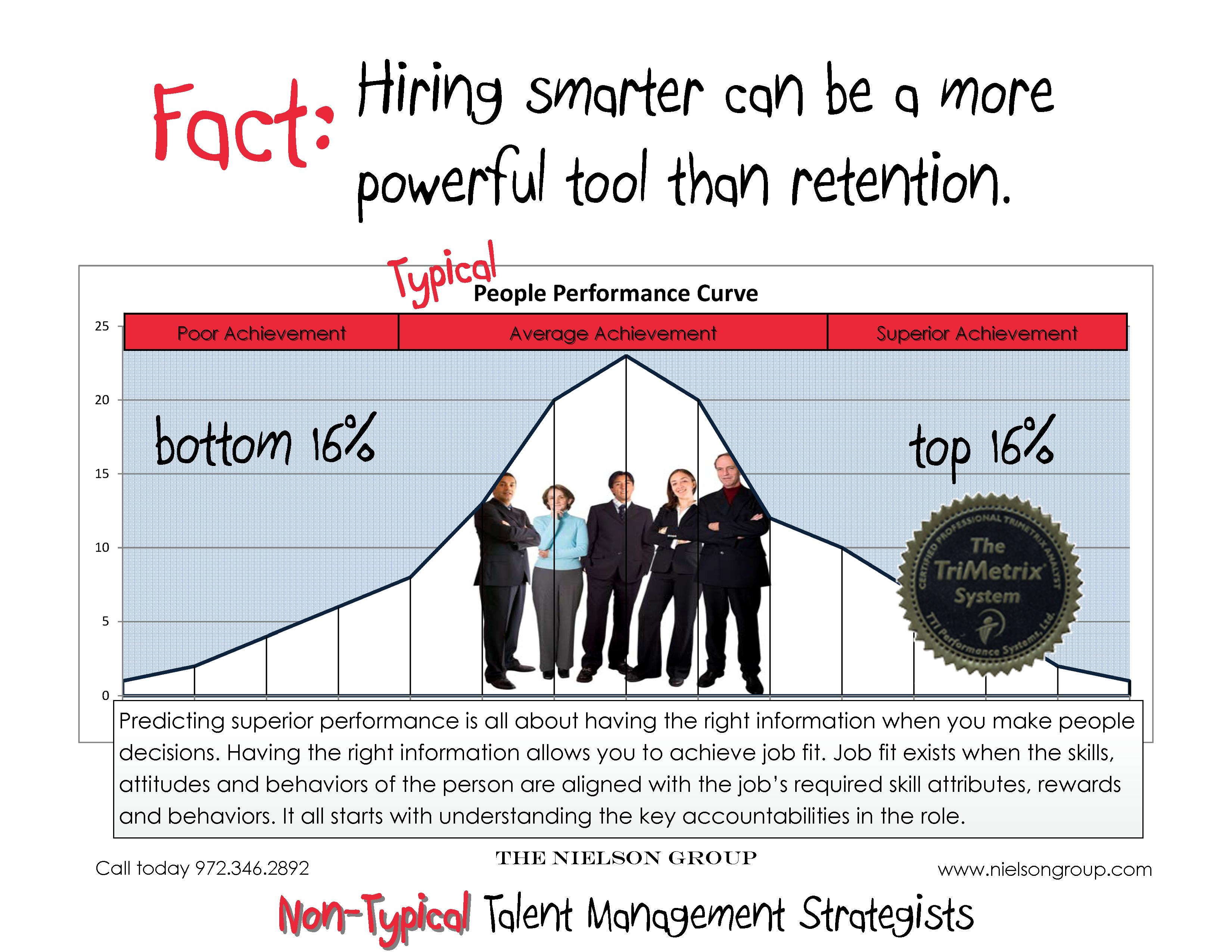 Performance Pay Incentives And The All Mighty Bell Curve