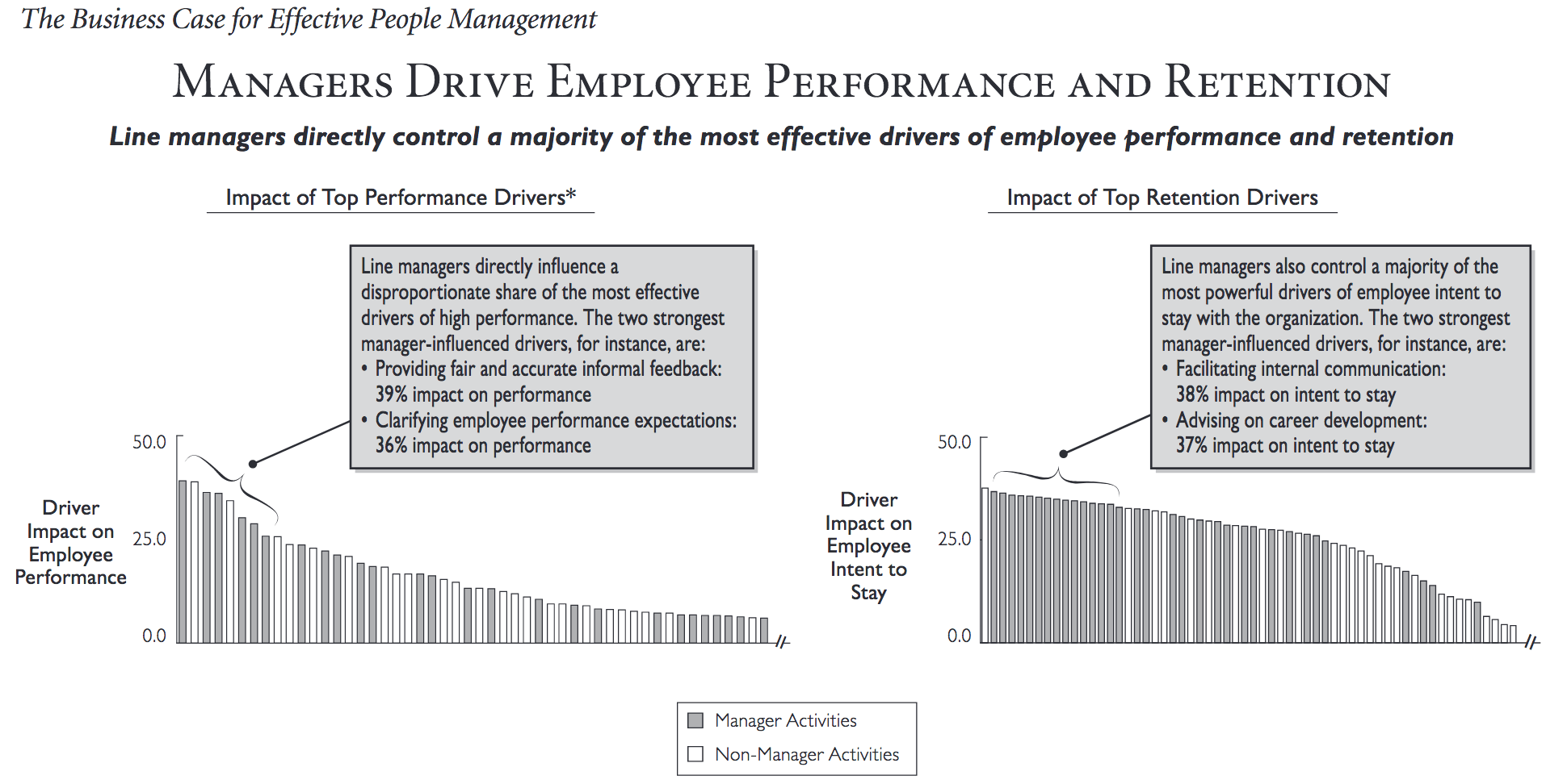 Managers Drive Employee Performance and Retention