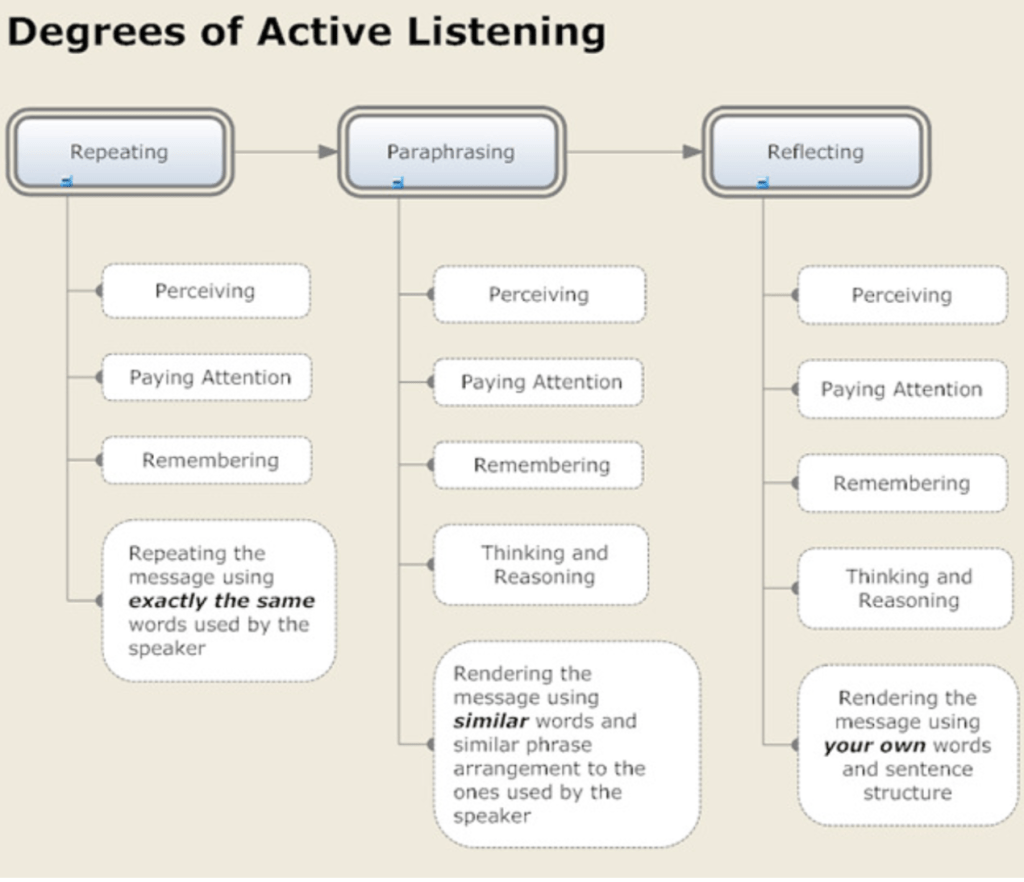 Powerful Questions are best paired with Active Listening