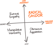 Radical Candor Compass can we flip the obnoxious aggression of a villain to our benefit?