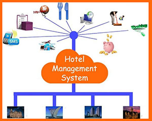 Hotel Management System Full Version 2020