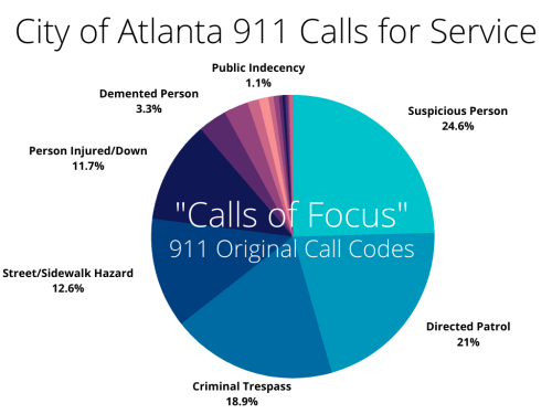 "911 ""calls of focus"""