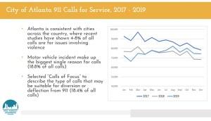 Atlanta 311 and 911 Data Analysis