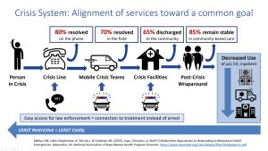 Crisis Now services create cost savings through effective diversion from higher intensity care