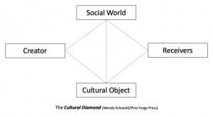 """Cultural Diamond - Wendy Griswold (female pop stars are the """"Cultural Object"""")"""