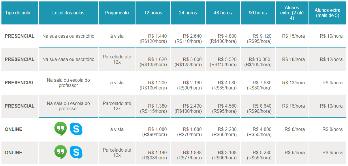 Preços Talk and Chalk 2018
