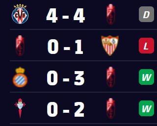 Granada Recent Form - Previous 4 LaLiga Games