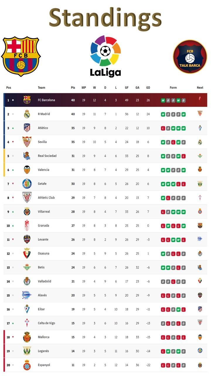 FC Barcelona Mid Season Review 2019-20 La Liga Table