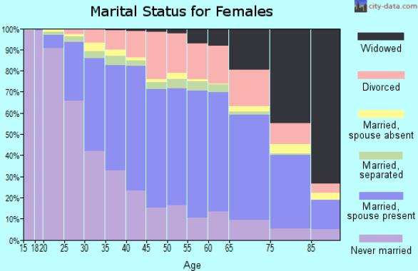 marital staus females