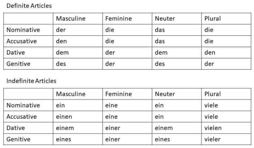 Tables with German Article Changes