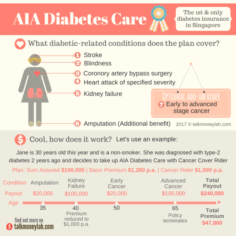 AIA Diabetes Care Critical Illness Life Insurance Summary