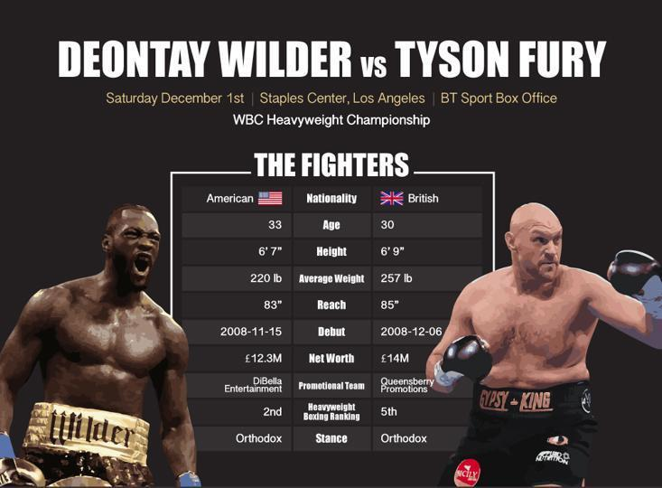 Tyson fury defeated deontay wilder by an empathic knockout to reclaim his championship belts and spot as the greatest heavyweight on the. Deontay Wilder v Tyson Fury: What time is the fight