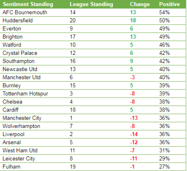 A table of the most positively talked about clubs on Twitter