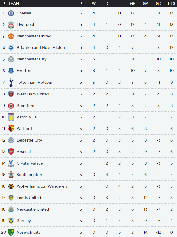 The Premier League table ahead of this weekend's clashes
