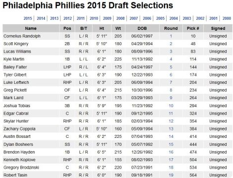 philliesdraft2015