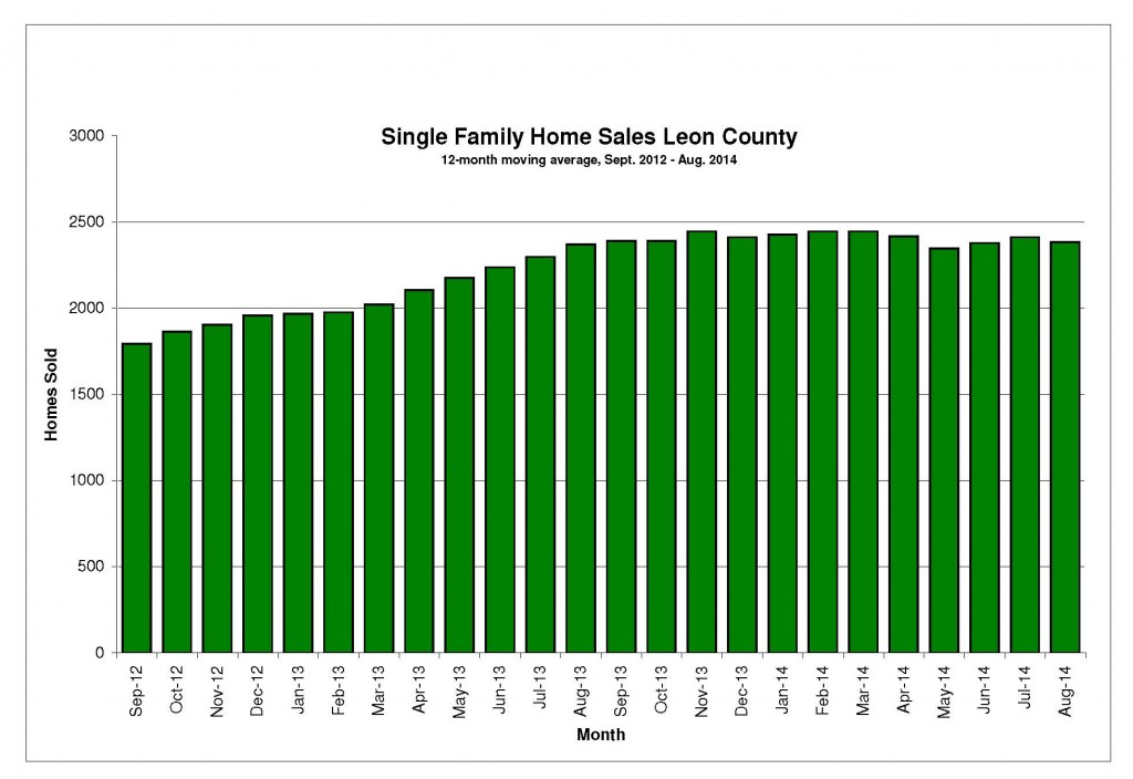 home_sales_sept