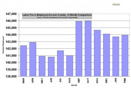 Leon County Employment Remains Stagnant