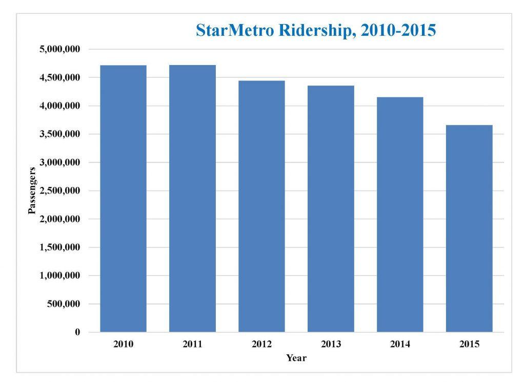 Starmetro data