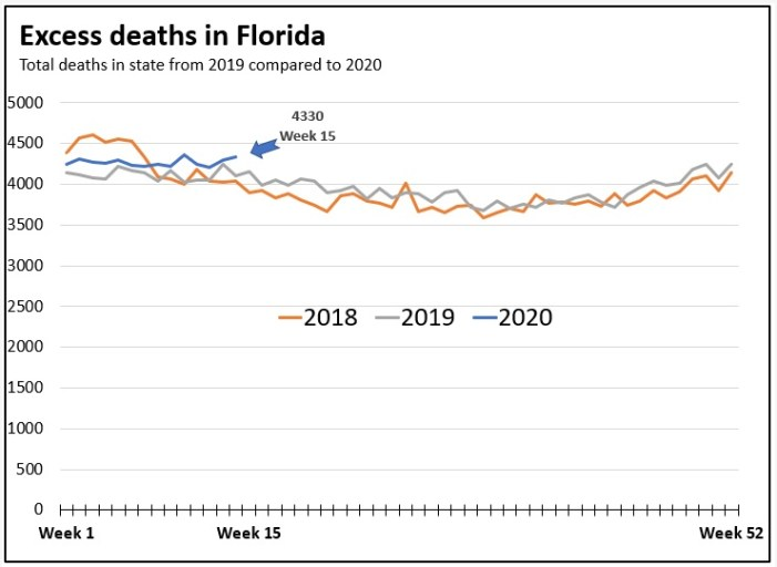 """Is COVID-19 Causing """"Excessive"""" Deaths in Florida?"""