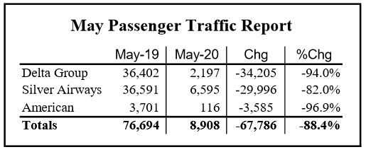 Airport Traffic Down in May