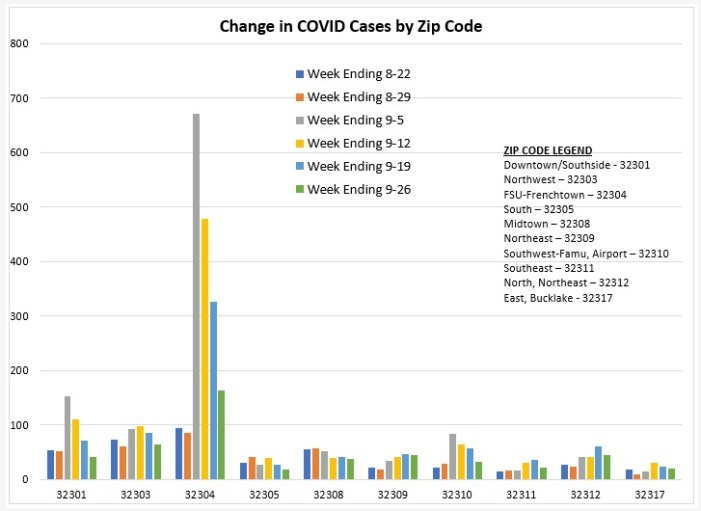 COVID Zip Code Report for Week Ending September 26