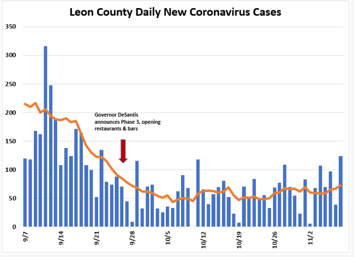 Weekly Report: Leon COVID Positivity Rate Up, Hospitalizations Down
