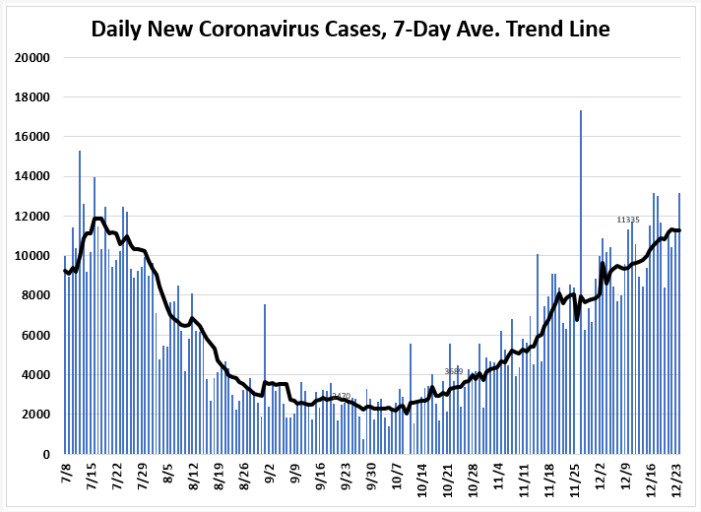 January 17: Tracking Florida COVID-19 Cases, Hospitalizations, and  Fatalities